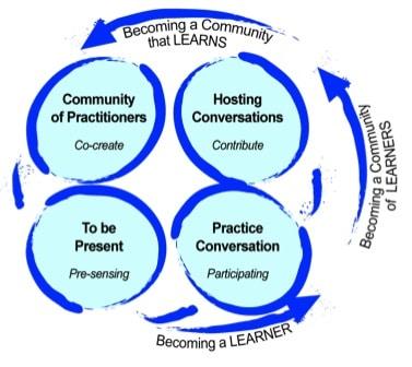 4 elementer i samskabelse