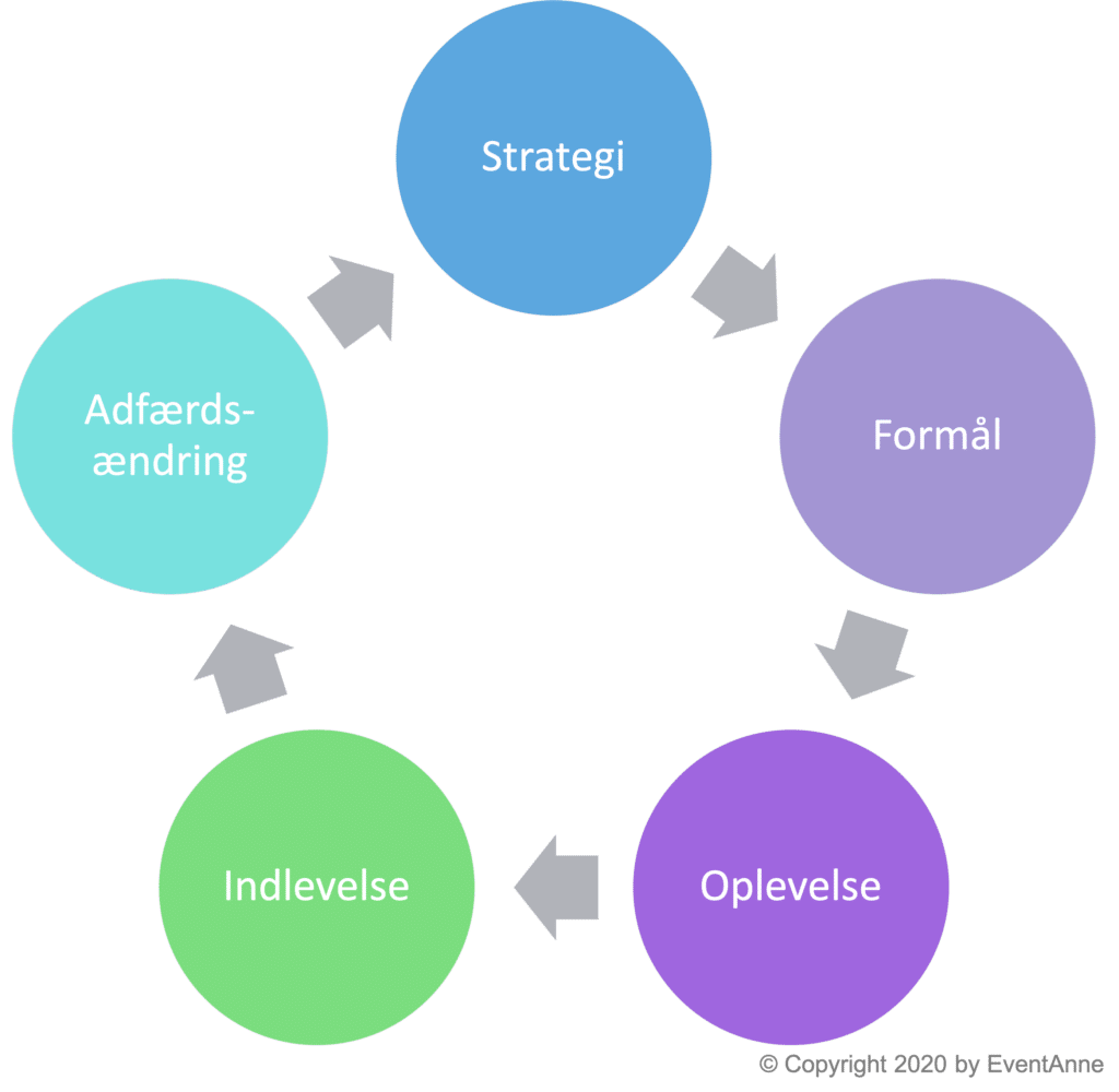 Model for en eventstrategi