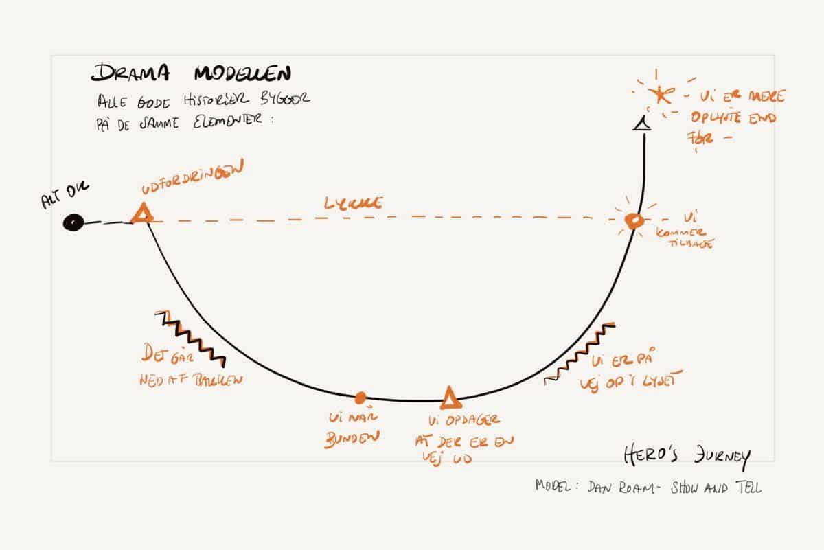 Model 3 fra Dan Roam´s bog: Show and Tell
