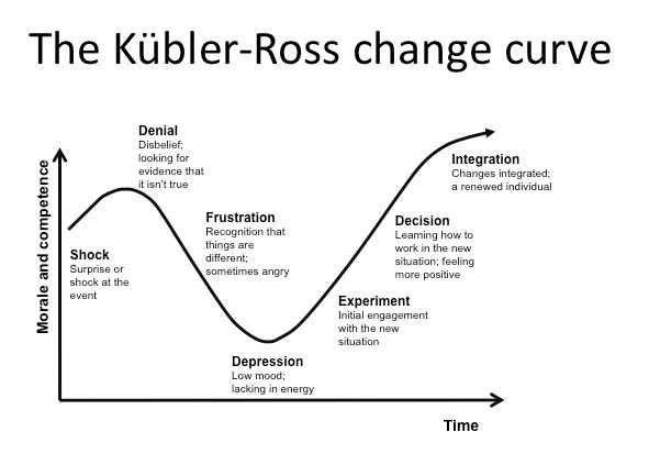Hjemmearbejdspladsen - The Kübler-Ross change curve