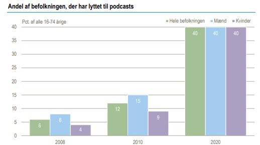 Forandringer: Stigende antalt podcastlyttere under covid-19